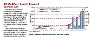Us_wind_power_capacity_increased_by_27pe